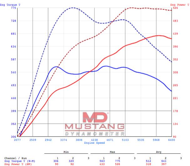 Audi RS6 C7 4 0 TFSI & RS7 4 0 TFSI Remapping - JR Tuning UK